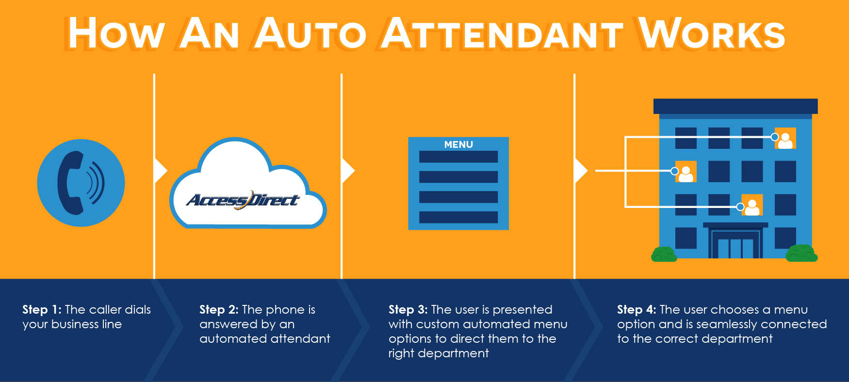 Auto Attendant Phone System Free Trial Accessdirect